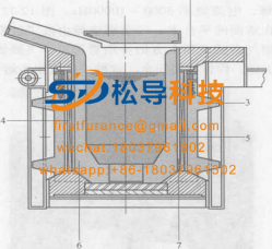 Schematic diagram of furnace structure